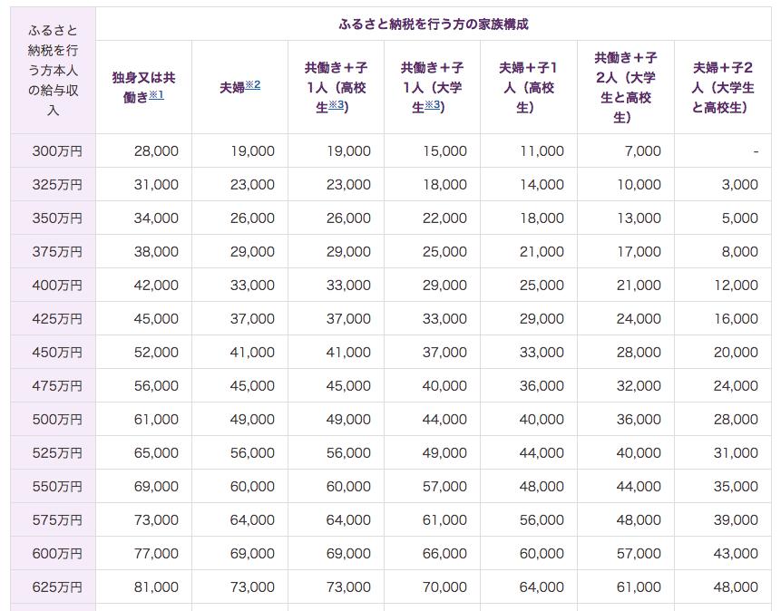 全額控除されるふるさと納税額(年間上限)の目安_総務省